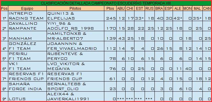 Temporada XIII F1 Friends Cup Constr14