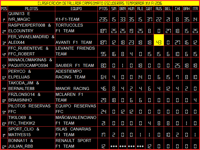 Temporada XVI F1 Friends Cup Constr17