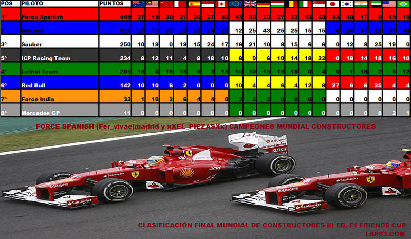Temporada III F1 Friends Cup Escude10