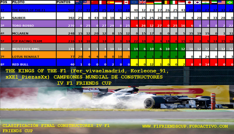 Temporada IV F1 Friends Cup Escude11