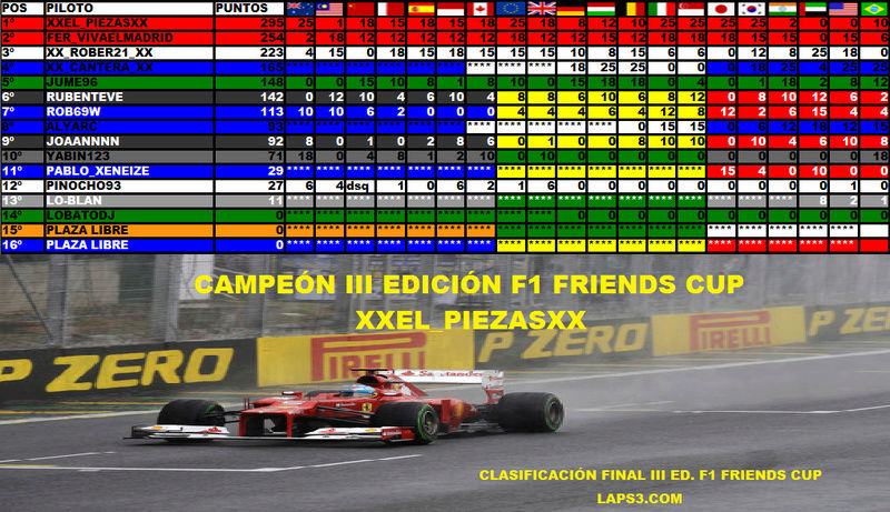 Temporada III F1 Friends Cup Piloto10