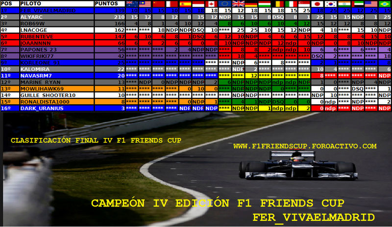 Temporada IV F1 Friends Cup Piloto11