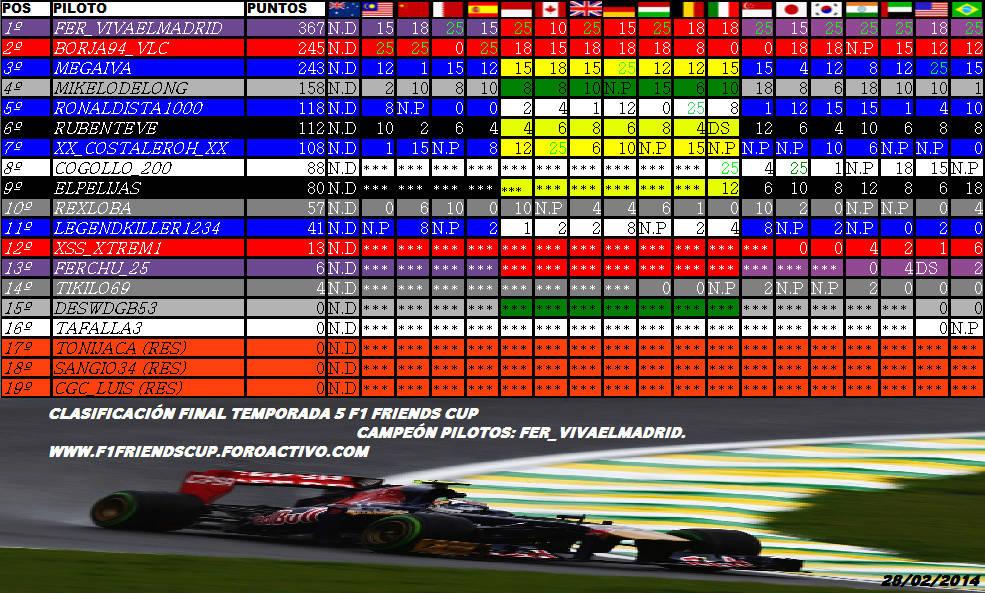 Temporada V F1 Friends Cup Piloto13