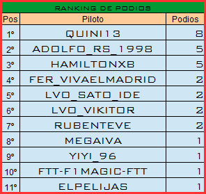 Temporada XIII F1 Friends Cup Podios14
