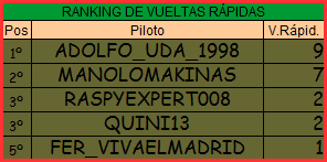 Temporada XV F1 Friends Cup Vuelta14