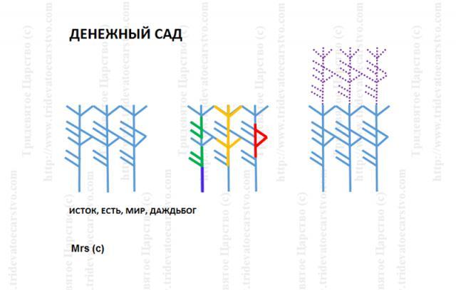 """Формула """"Денежный сад"""" 1322"""