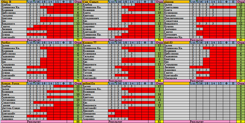 """Фэнтези-турнир """"WTA-2017"""": ~ТАБЛИЦЫ И РЕЗУЛЬТАТЫ~ - Страница 3 Ez12"""