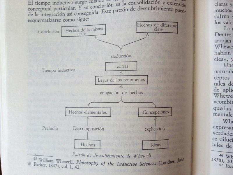 nihilismo epistemológico Whewel10
