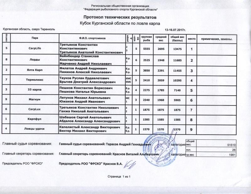 Кубок Курганской области по ловле карпа - Страница 2 Eaiae210