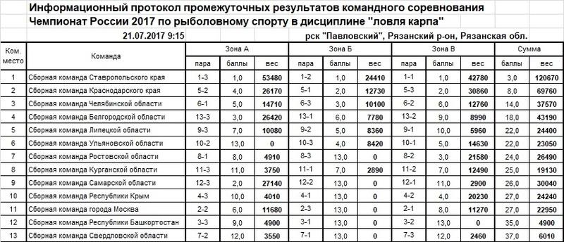 Чемпионат России по ловле карпа - 2017 Ieaezz14