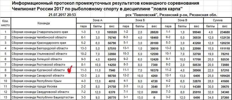 Чемпионат России по ловле карпа - 2017 Ieaezz16