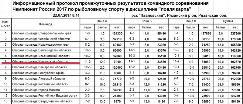 Чемпионат России по ловле карпа - 2017 Ieaezz19