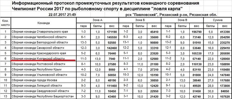 Чемпионат России по ловле карпа - 2017 Ieaezz21