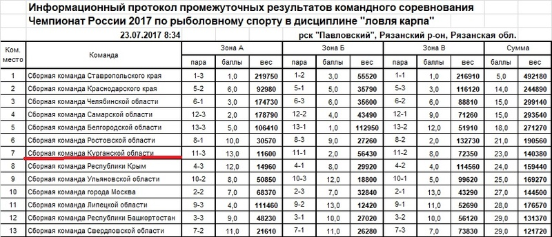 Чемпионат России по ловле карпа - 2017 Ieaezz23