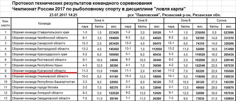 Чемпионат России по ловле карпа - 2017 Ieaezz25