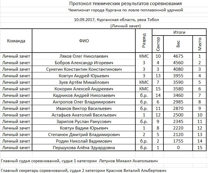 Чемпионат г. Кургана по ловле поплавочной удочкой 10.09.17, 2-3р Ieaezz30
