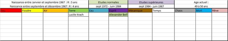 Liste des anciens élèves  196711