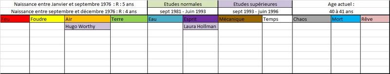 Liste des anciens élèves  197610