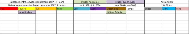 Liste des anciens élèves  198710