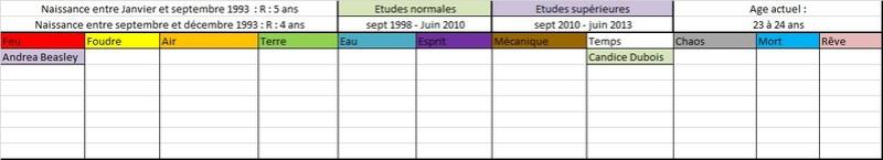 Liste des anciens élèves  199311