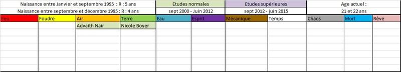 Liste des anciens élèves  199510