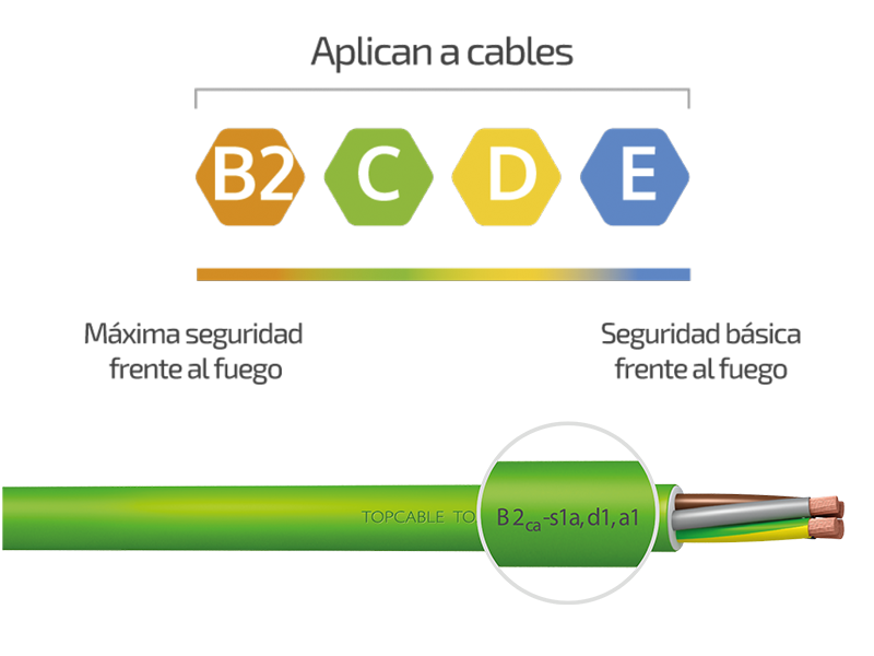 Cable de red Cpr-2110