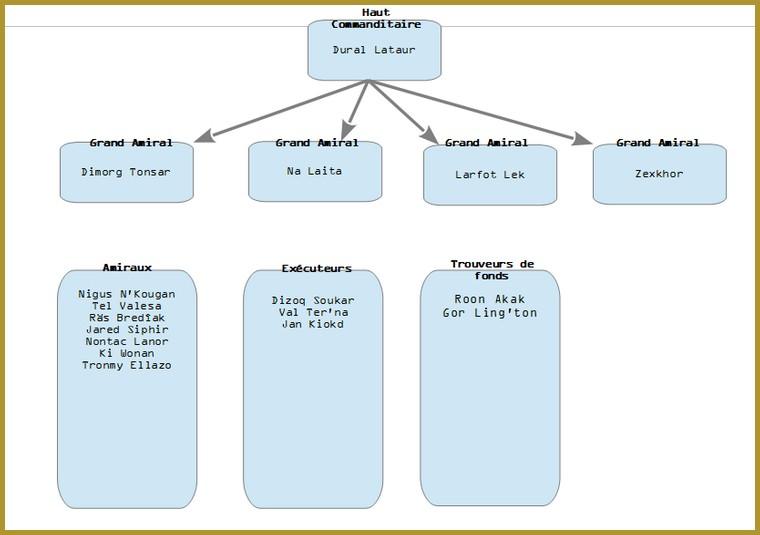 Organigramme des organisations terroristes Ordre_10