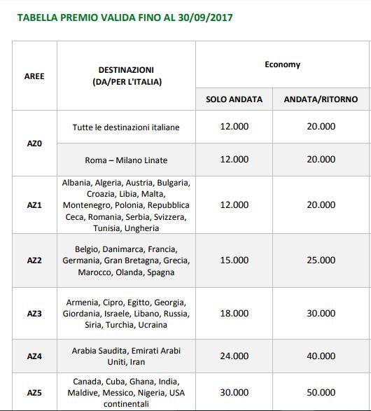 CARTA ALITALIA ORO AMERICAN EXPRESS regala 25.000 MIGLIA BONUS da trasformare in un biglietto premio A/R per l'Europa [scaduta il 21/09/2017] Cattur36