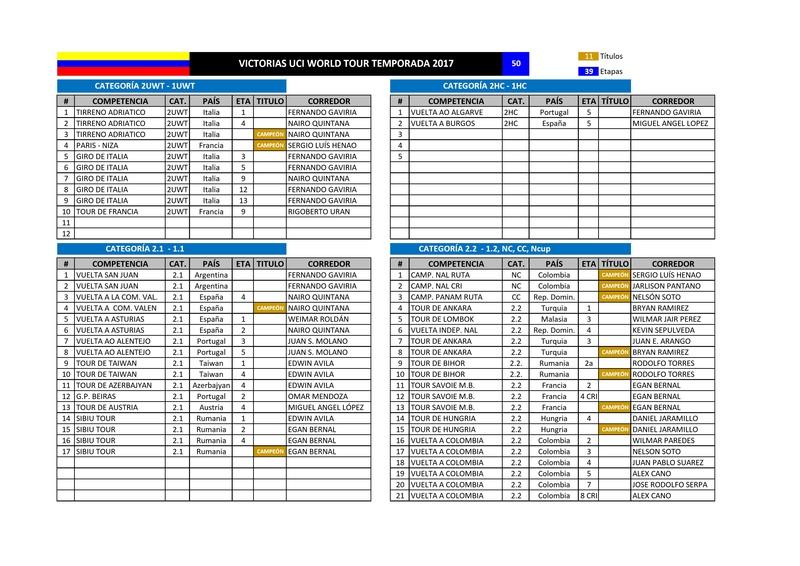 Victorias UCI Colombianas - 2017 - Página 3 Page110
