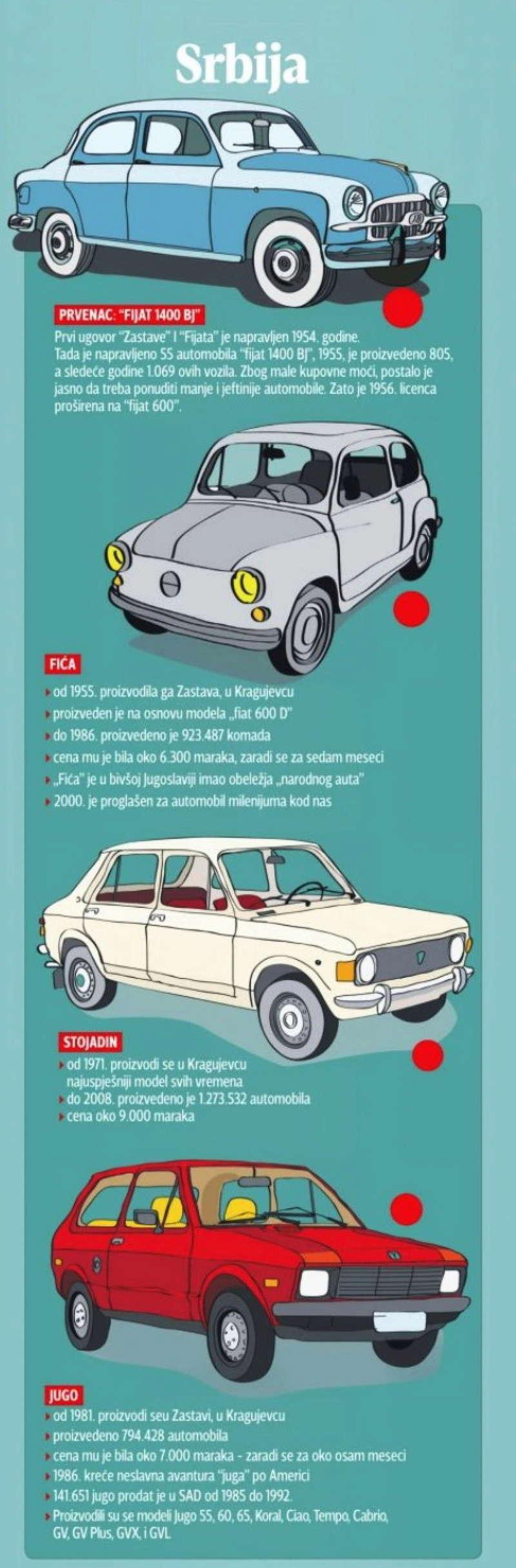 Automobili i motori u ex YU - Page 19 A510