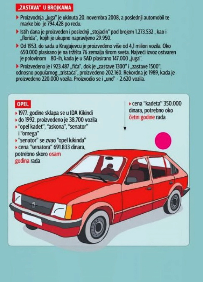 Automobili i motori u ex YU - Page 19 A610