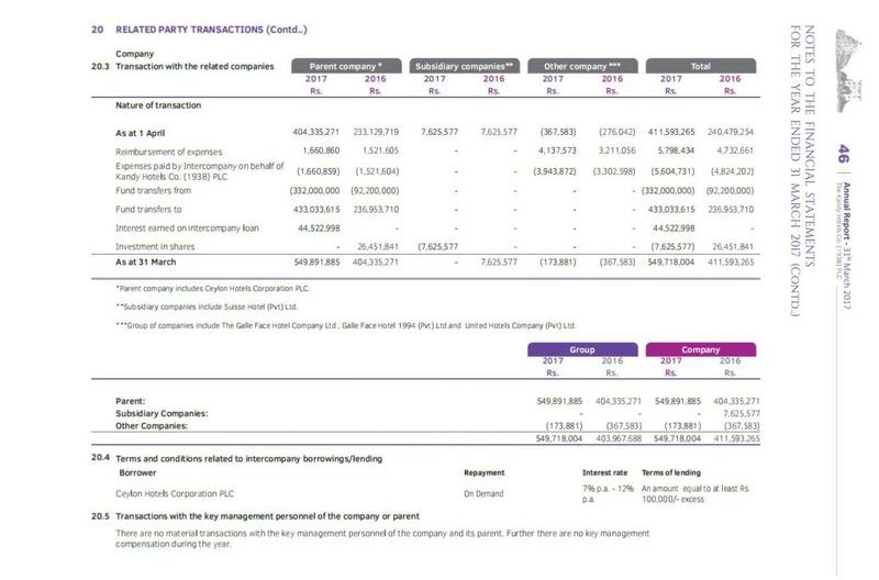 THE KANDY HOTELS COMPANY PLC & ASIA ASSET FINANCE PLC (AAF.N0000) 21123012