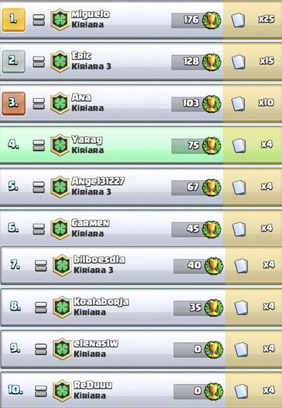 Torneos Semanales Kiriara Torneo11