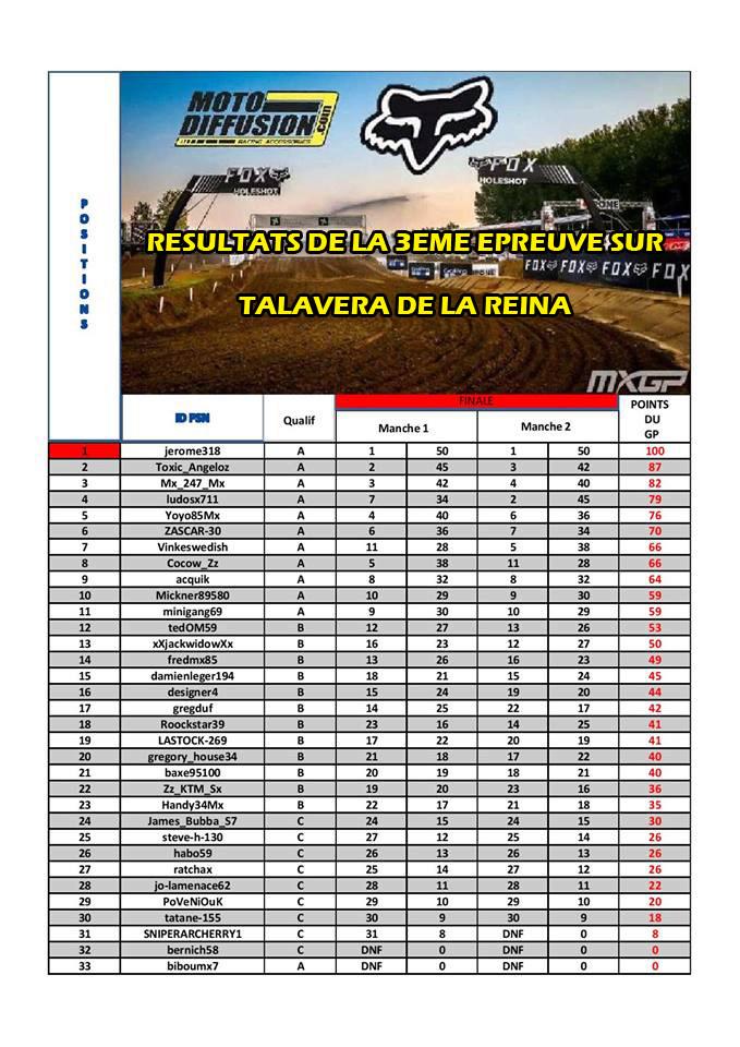 Résultat 3eme manche TALAVERA DE LA REINA 20427810