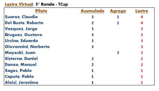 TCsp ▬ 6° RONDA ▬ V.TÉCNICA ▬▬ CLASIFICACIÓN OFICIAL Tcsp_510