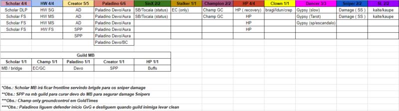 Seleção de classes para o Plantel GT Plante10
