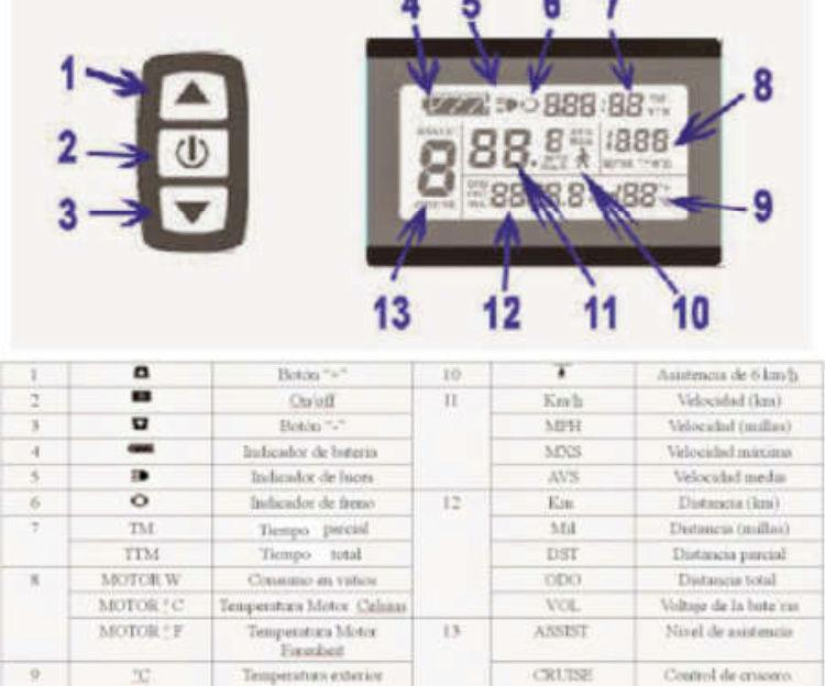 Controlar Temperatura Motor Buje trasero. Pantal11