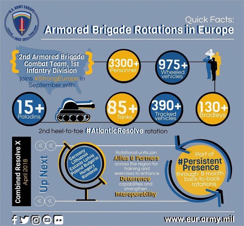Relève des brigades US dans les pays de l'Est 18652410