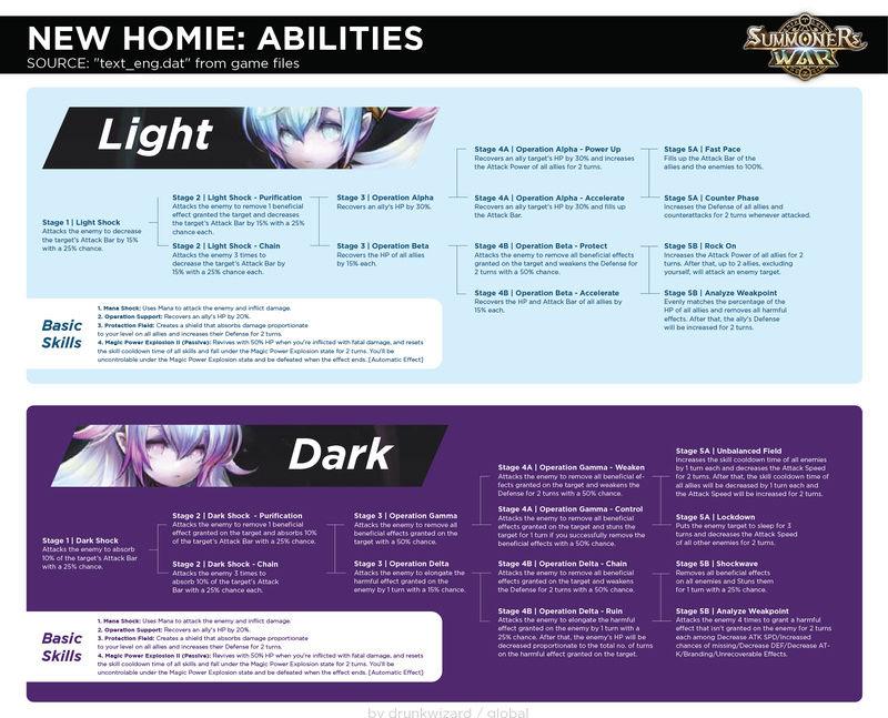 Homunculus light et dark skills Ktt5xz10