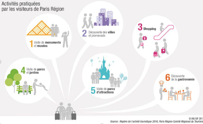 39 Milliards d'Euros ! Le poids de l'industrie du tourisme en Ile de France  Touris10