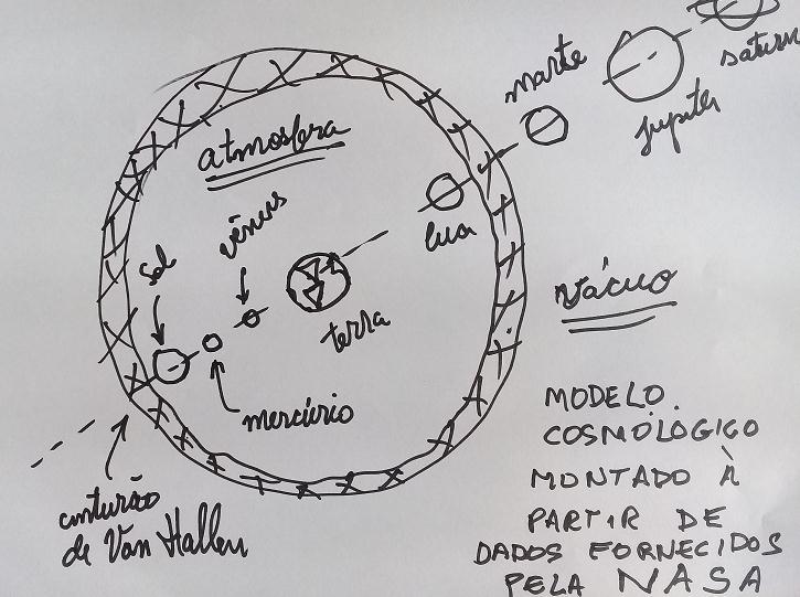 Terraplanismo, um assunto para quem pode perder tempo - Página 5 Modelo10