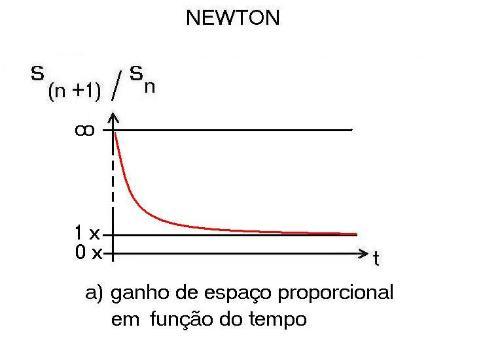 Gravidade: Ação ou Reação? Newton10