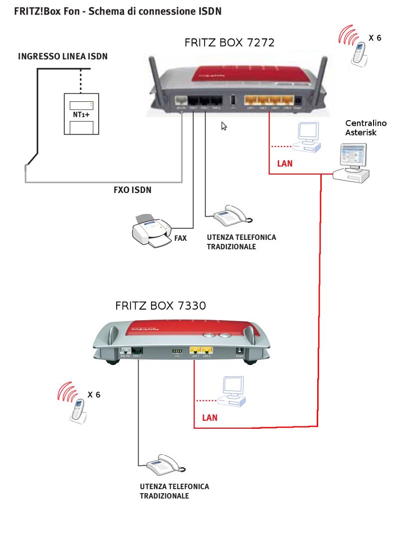 Passaggio da centralino analogico a VOIP (ISDN + FritzBox + Asterisk) Fritz10