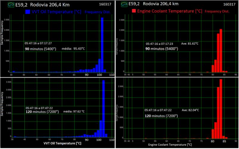 Análise gráfica de (alguns) dados da tomada OBDII. E592b_10