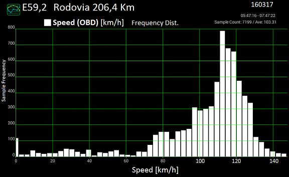 Análise gráfica de (alguns) dados da tomada OBDII. E592d_10