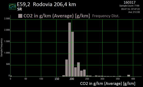 Análise gráfica de (alguns) dados da tomada OBDII. E592e_10
