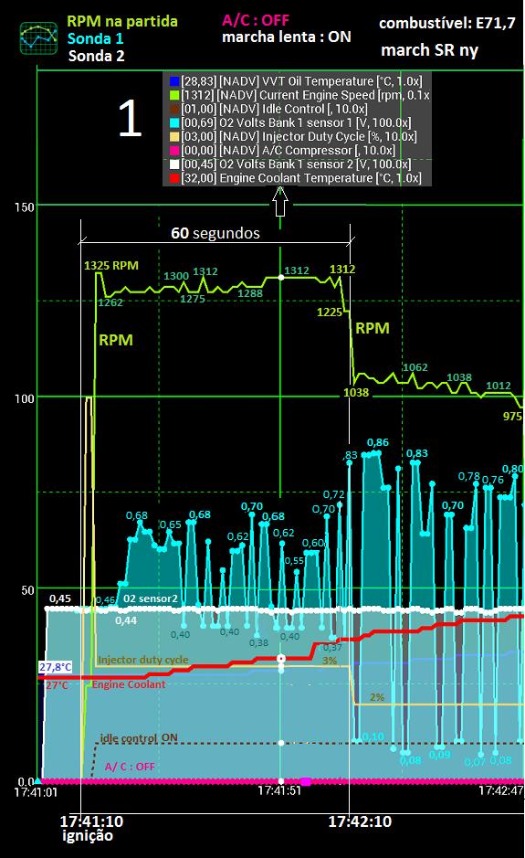 Análise gráfica de (alguns) dados da tomada OBDII. Zfserv12