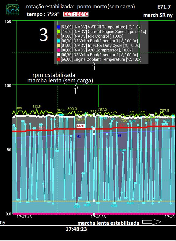 Análise gráfica de (alguns) dados da tomada OBDII. Zfserv13