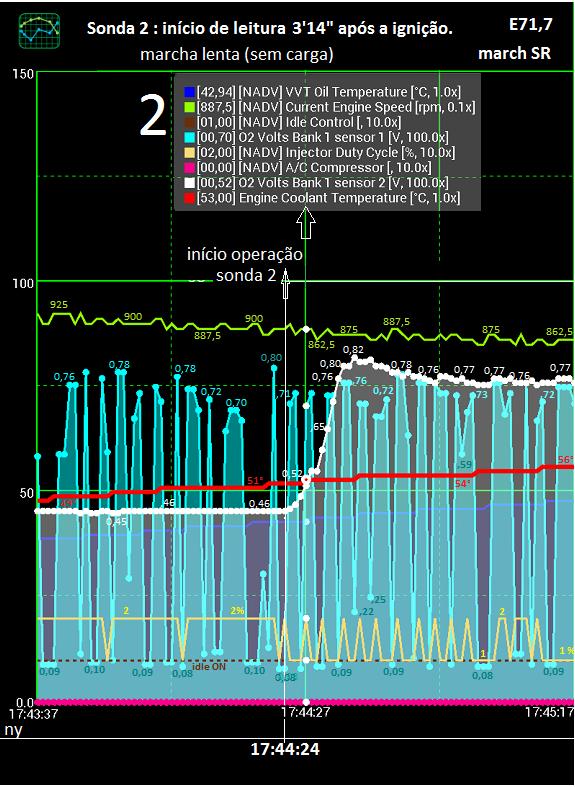 Análise gráfica de (alguns) dados da tomada OBDII. Zfserv14