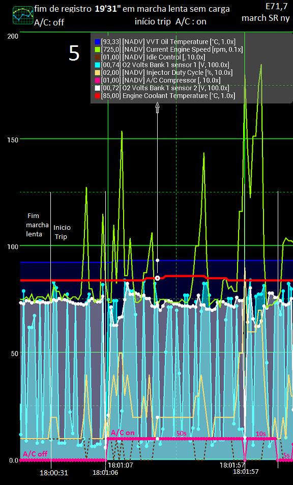 Análise gráfica de (alguns) dados da tomada OBDII. Zfserv17